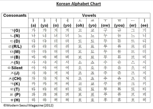 korean alphabet chart - modern Seoul