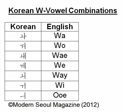 "Next will be look at the 7 ""W"" sounding vowels, again a number of ..."