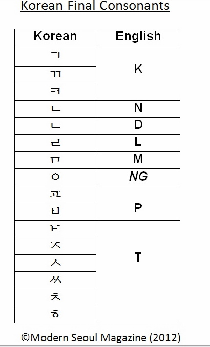 korean alphabet basics tensed consonants final consonants double consonants part 3. Black Bedroom Furniture Sets. Home Design Ideas