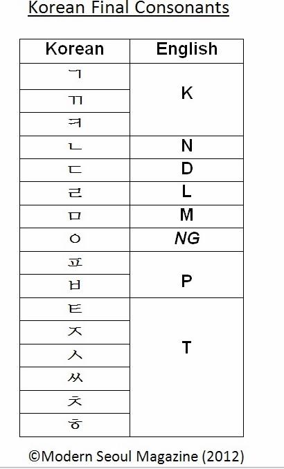 korean alphabet basics tensed consonants final consonants double consonants part 3. Black Bedroom Furniture Sets. Home Design Ideas
