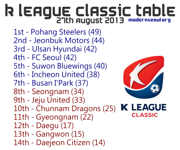 K League Classic 2013 Table August 27th