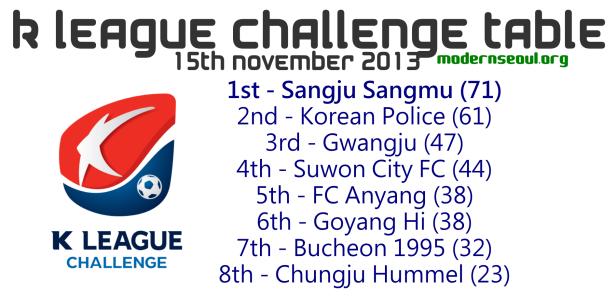 K League Challenge 2013 Table November 15th