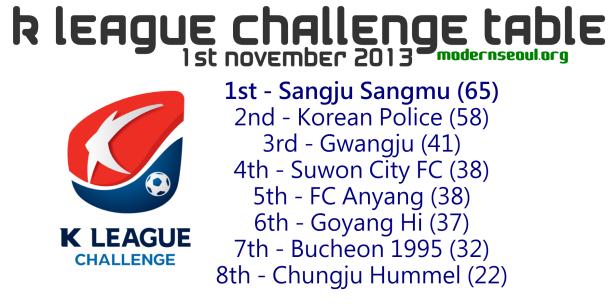K League Challenge 2013 Table November 1st