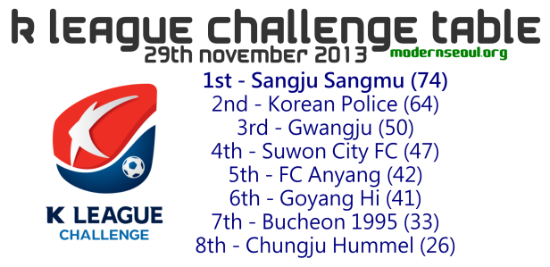K League Challenge 2013 Table November 29th
