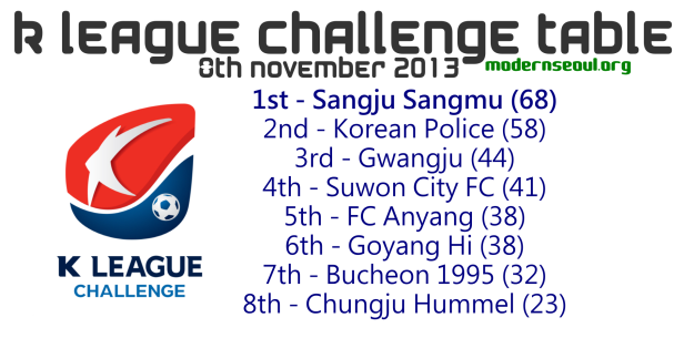 K League Challenge 2013 Table November 8th