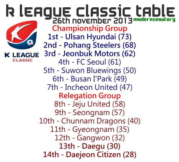 K League Classic 2013 League Table November 26th