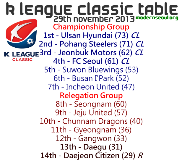 K League Classic 2013 League Table November 29th