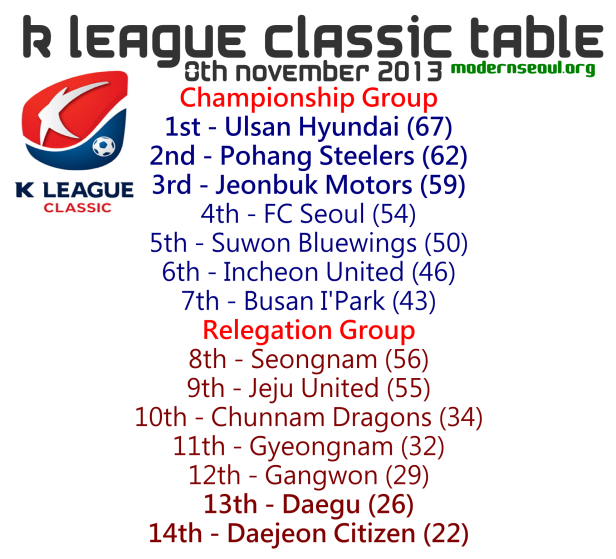 K League Classic 2013 League Table November 8th