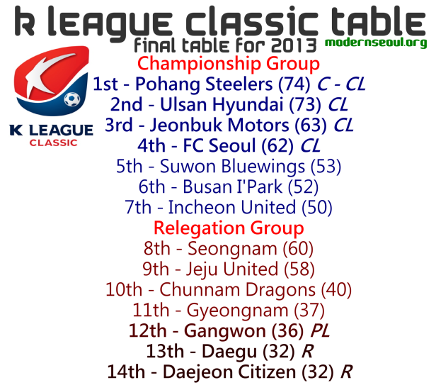 K League Classic 2013 League Table End of Season