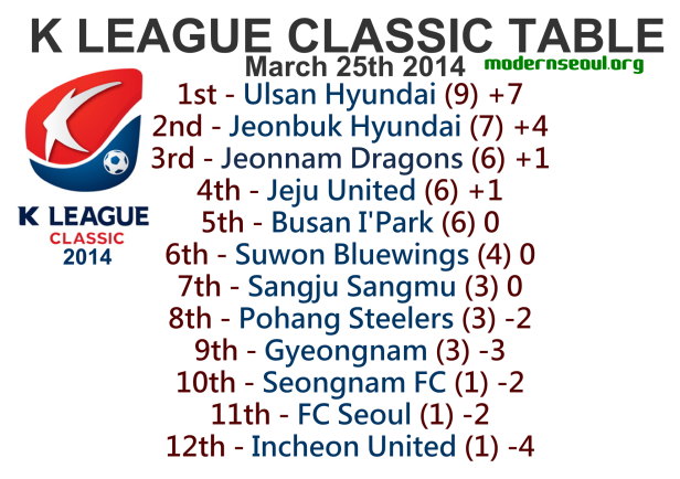 K League Classic 2014 League Table March 25th