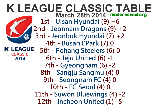 K League Classic 2014 League Table March 28th