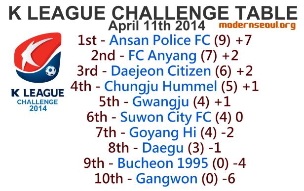 K League Challenge 2014 League Table April 11th