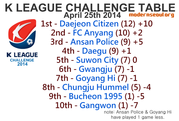 K League Challenge 2014 League Table April 25th