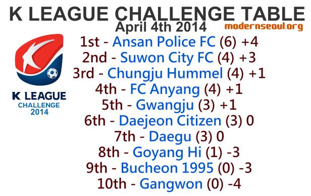 K League Challenge 2014 League Table April 4th