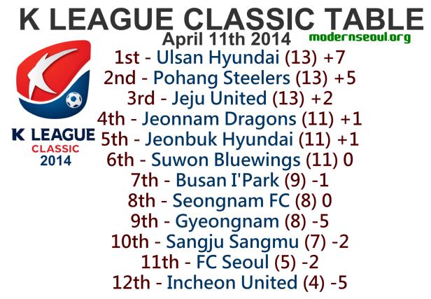 K League Classic 2014 League Table April 11th