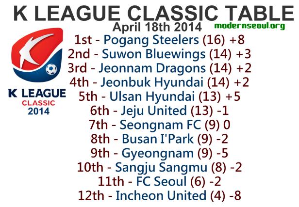 K League Classic 2014 League Table April 18th