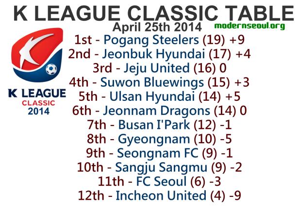 K League Classic 2014 League Table April 25th