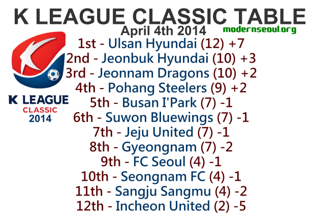 K League Classic 2014 League Table April 4th