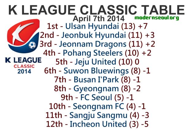 K League Classic 2014 League Table April 7th