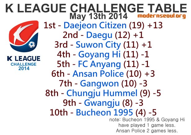 K League Challenge 2014 League Table May 13th 1