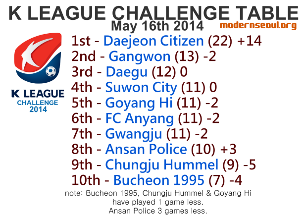 K League Challenge 2014 League Table May 16th