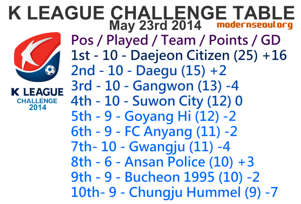 K League Challenge 2014 League Table May 23rd