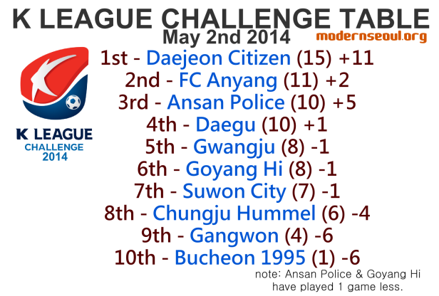 K League Challenge 2014 League Table May 2nd