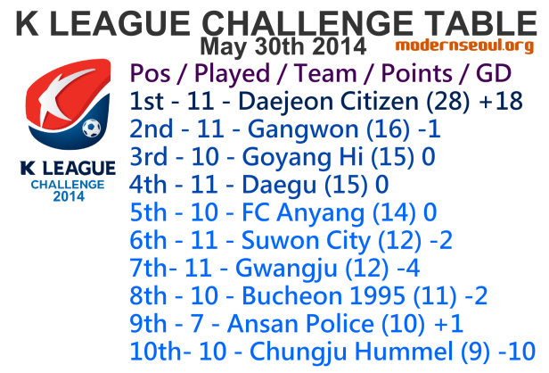 K League Challenge 2014 League Table May 30th