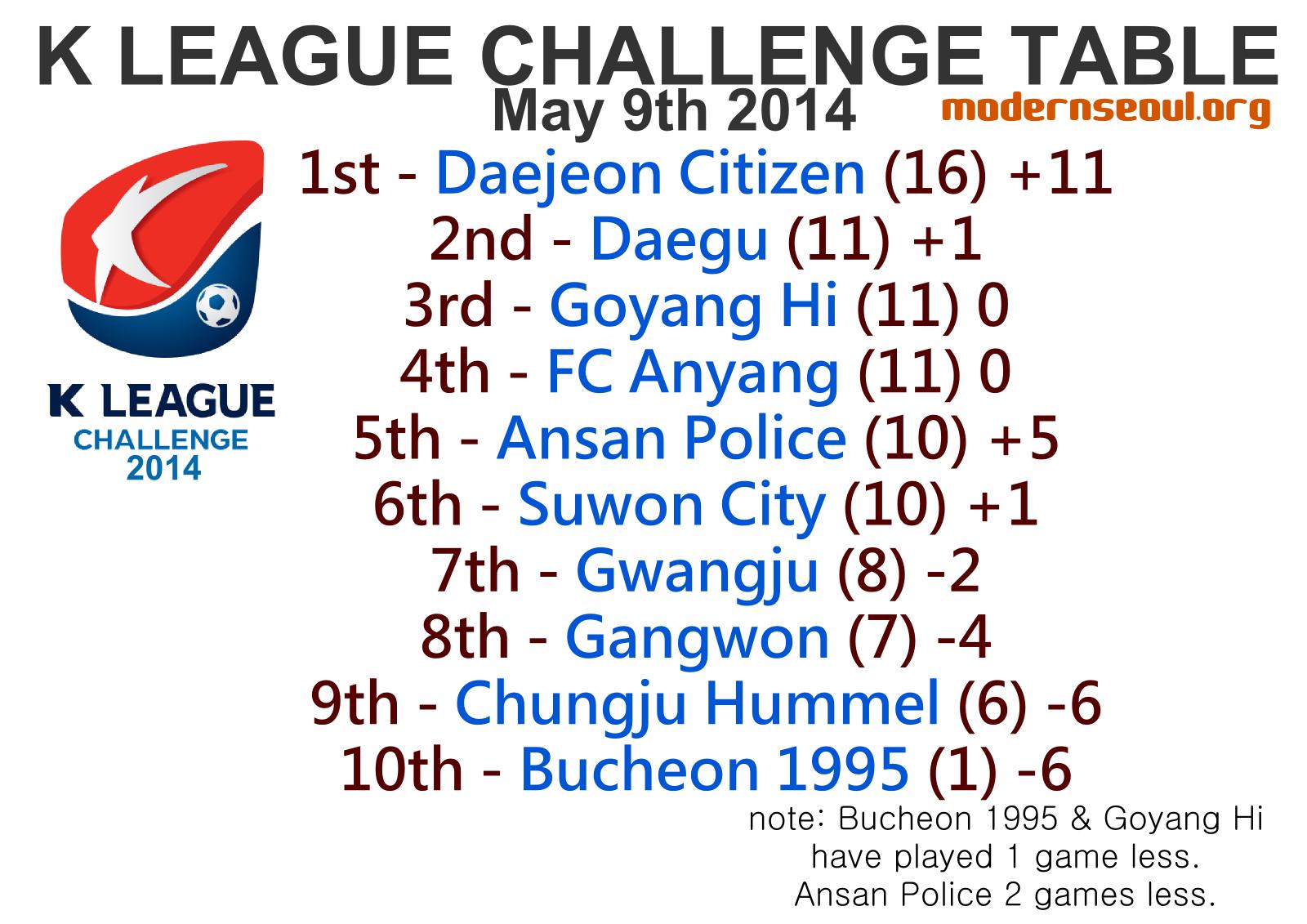 Korea K League Challenge