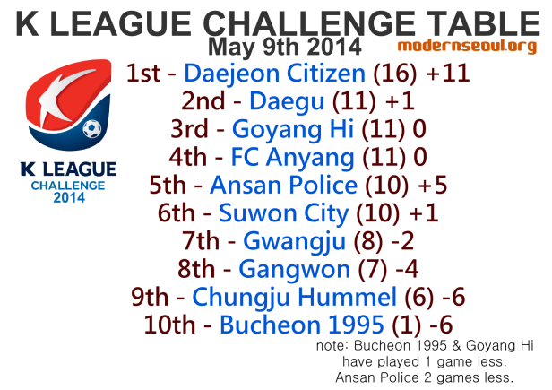 K League Challenge 2014 League Table May 9th