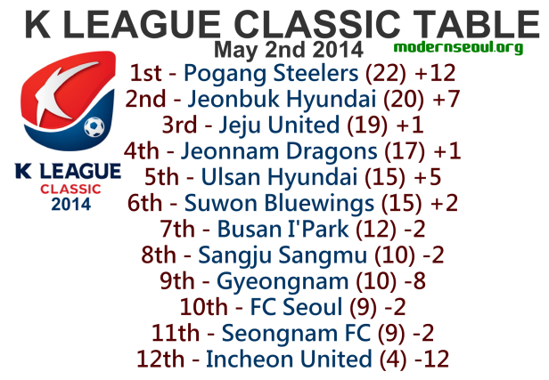 K League Classic 2014 League Table May 2nd