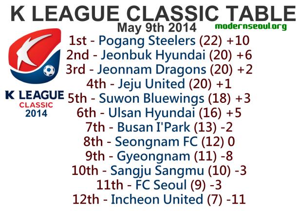 K League Classic 2014 League Table May 9th