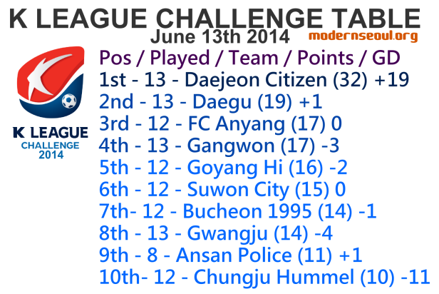 K League Challenge 2014 League Table June 13th