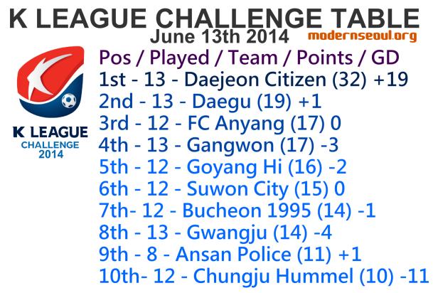 K League Challenge 2014 League Table June 13th