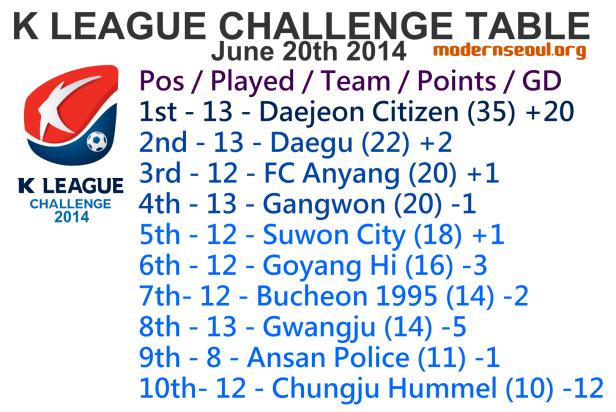 K League Challenge 2014 League Table June 20th