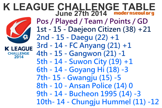 K League Challenge 2014 League Table June 27th