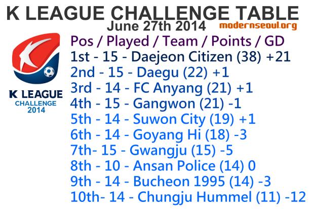 K League Challenge 2014 League Table June 27th