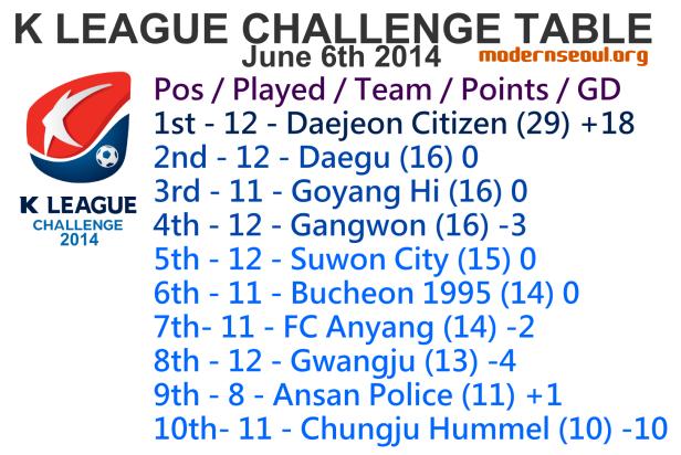 K League Challenge 2014 League Table June 6th u