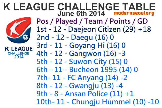 K League Challenge 2014 League Table June 6th u