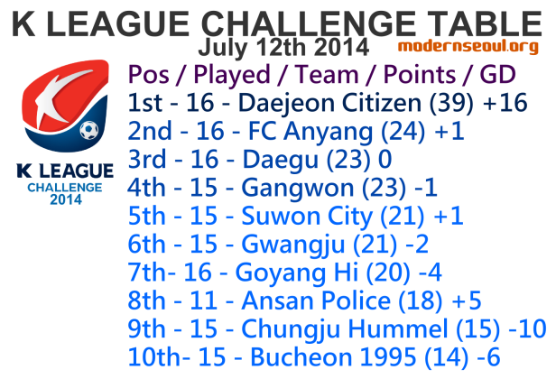 K League Challenge 2014 League Table July 12th