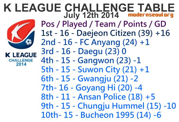 K League Challenge 2014 League Table July 12th