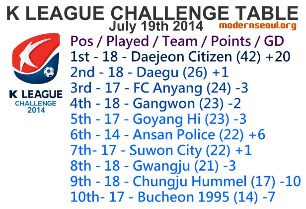 K League Challenge 2014 League Table July 19th u