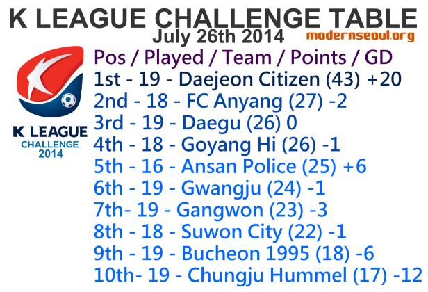K League Challenge 2014 League Table July 26th