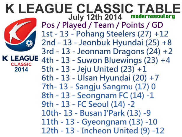 K League Classic 2014 League Table July 12th