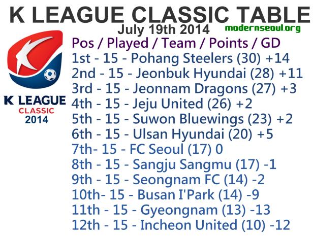 K League Classic 2014 League Table July 19th