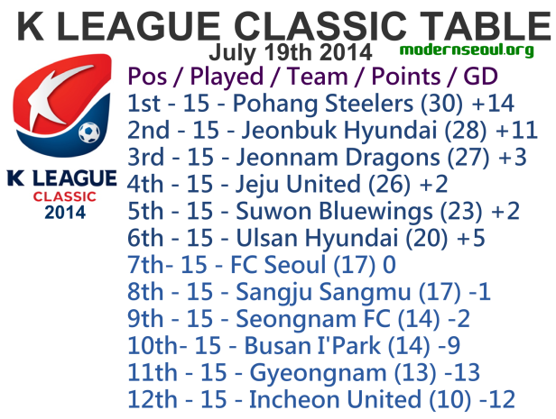 K League Classic 2014 League Table July 19th