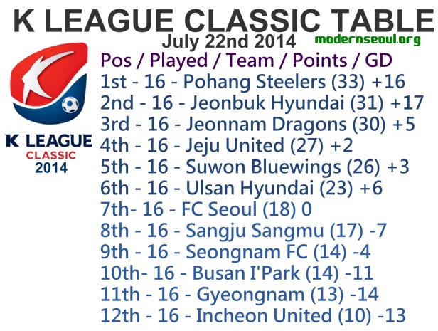 K League Classic 2014 League Table July 22nd
