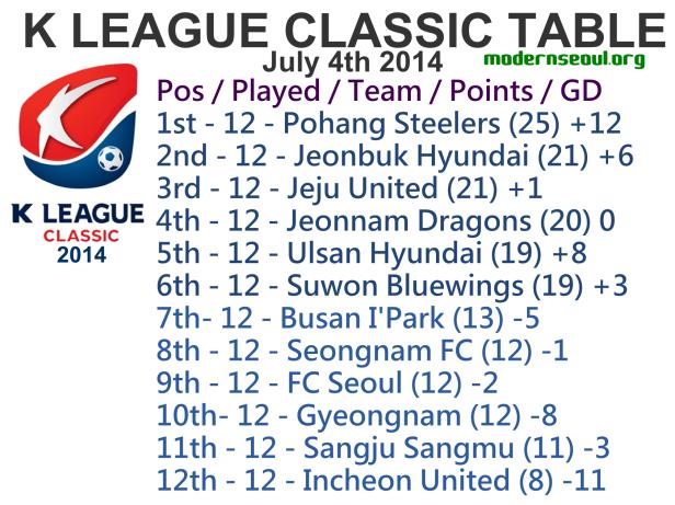 K League Classic 2014 League Table July 4th
