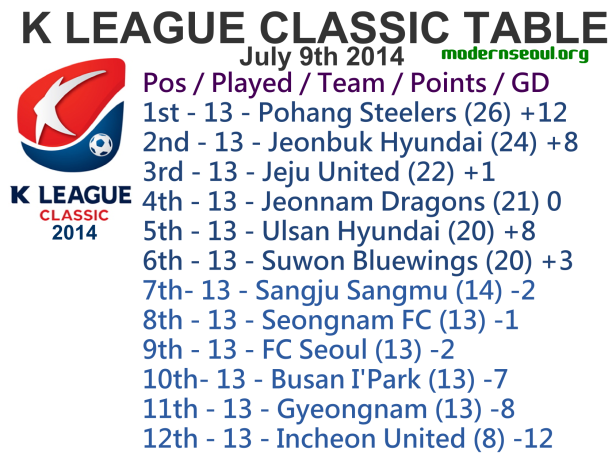 K League Classic 2014 League Table July 9th