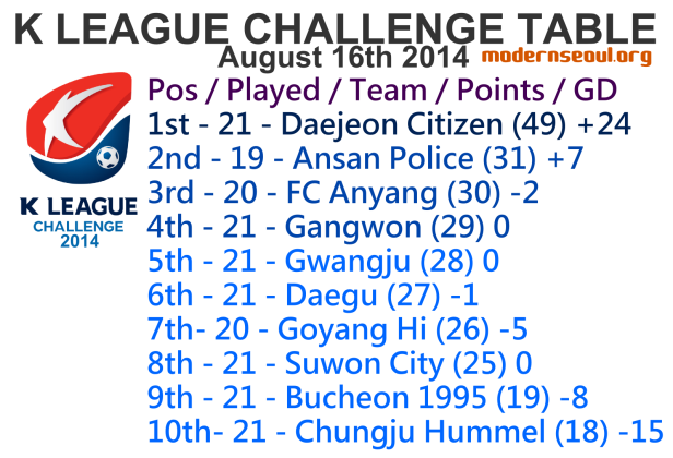 K League Challenge 2014 League Table August 16th